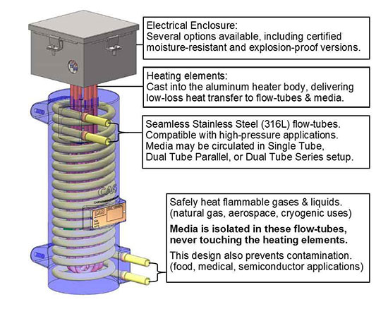 This picture shows why CAST-X 2500 in line heaters are better than immersion heaters and flange heaters for heating sterile chemicals.