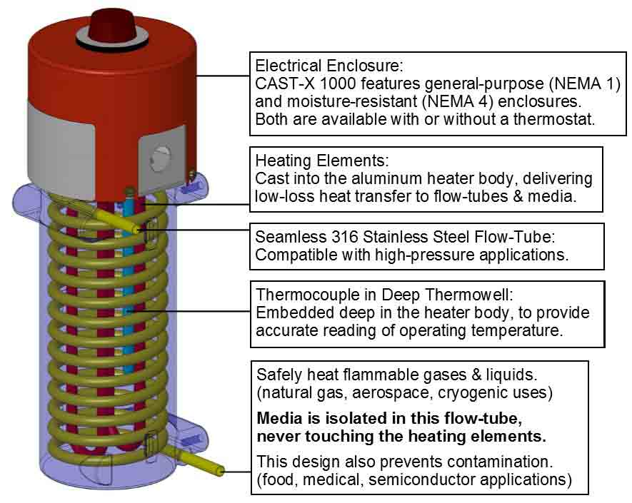 This CAD image shows how CAST-X 1000 oil heaters work in recirculating tanks and as a single-pass flow-thru heater, as manufactured by Cast Aluminum Solutions.