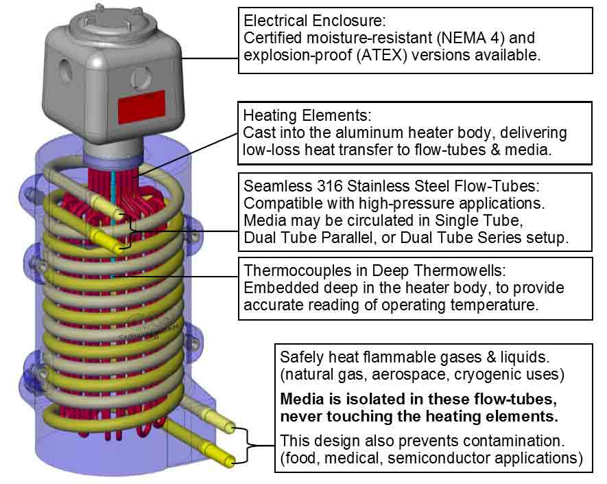 This CAD illustration shows a CAST-X 4000 Circulation Heater used for heating methane and propane, with Class 1 Div 1 & 2, Groups A B C D Certification.
