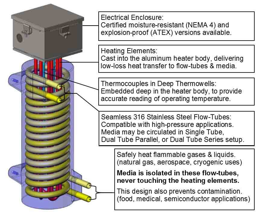 This picture shows why CAST-X 3000 natural gas heaters are used for heating CNG LNG Gases and other flammable Class 1 and Class 2 materials.