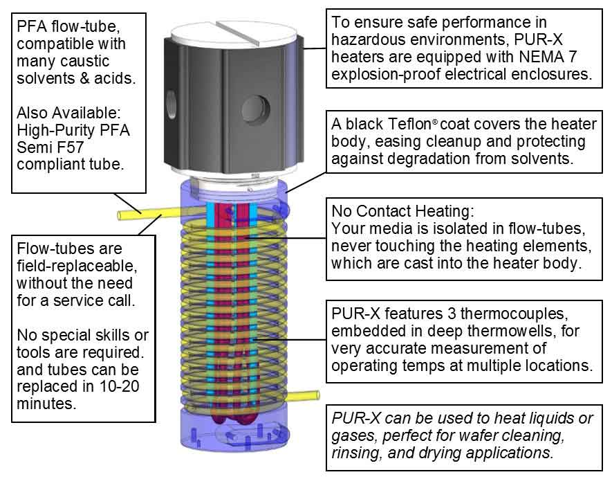 CAD image of PUR-X 1000 Chemical Heaters, which include PFA flow-tubes and Teflon wetted surfaces for heating of N2 in wafer processing applications for semi customers worldwide.
