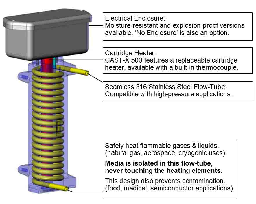 This CAD image demonstrates how a CAST-X 500 is used as a fuel heater for circulating natural gas, oils, and CNG.