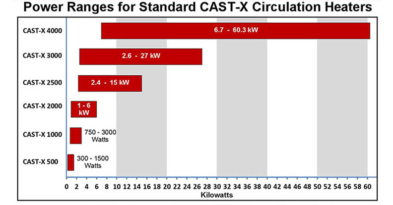 Here is performance data for CAST-X Circulation Heaters, showing electric power specs, tube sizes, and product features, as published by Cast Aluminum Solutions in Batavia, IL.