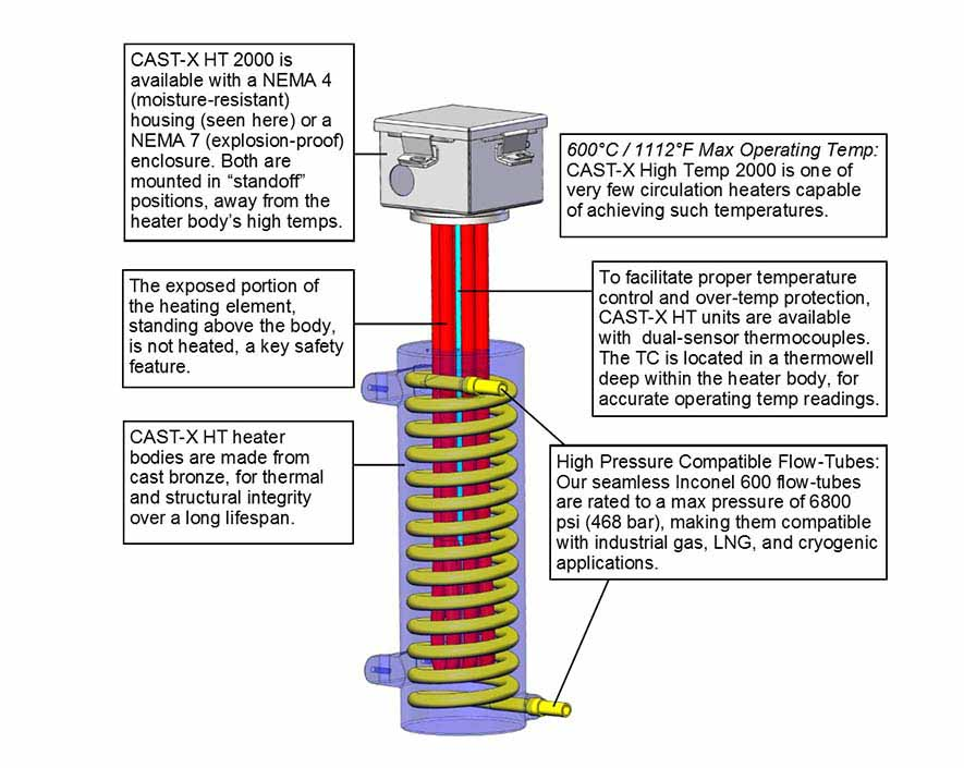 This detailed CAD product schematic demonstrates the innovative construction of the CAST-X High Temp 2000 Cryogenic Gas Heater, delivering better performance than shell & tube devices.