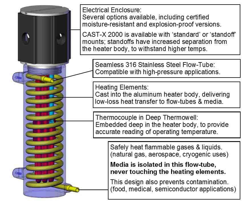 This CAD picture shows CAST-X 2000 inline heater functions for heating all types of liquids and gases, including natural gas, CNG, cryogenic media, and industrial chemicals.