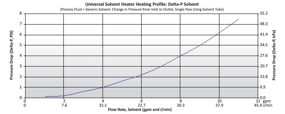 Universal Solvent Heater - Safely Heat Caustic Chemicals