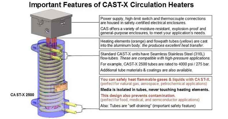 This shows product features of CAST-X Circulation Heaters with isolated flowtubes, cast-in heating elements, and an ability to heat flammable fluids.