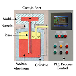 Info about pressure casting services for heated products manufactured by Cast Aluminum Solutions in Batavia, near Chicago.